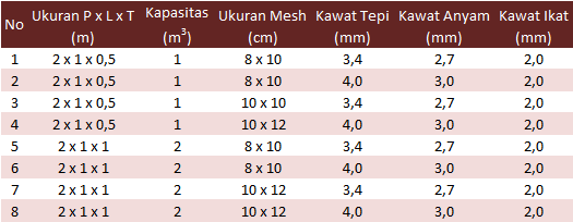 Kawat Bronjong, Harga Kawat Bronjong, Jual Kawat Bronjong, Harga Kawat Bronjong Per Kg, Kawat Bronjong Surabaya